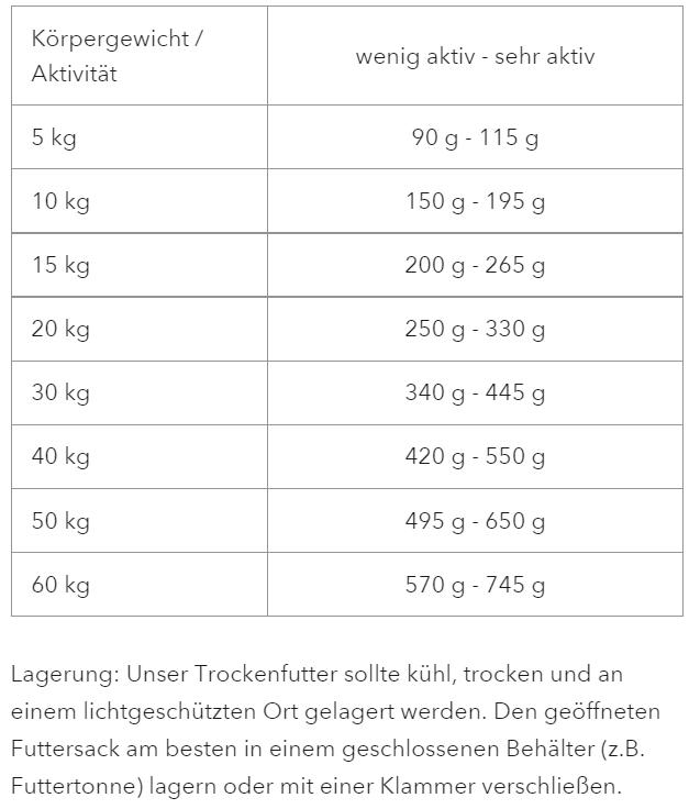 Trockenfutter Patentrezept 2 Pepper Paws Pepper Paws